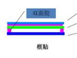 触摸屏贴合技术分为框贴和全贴合技术对比